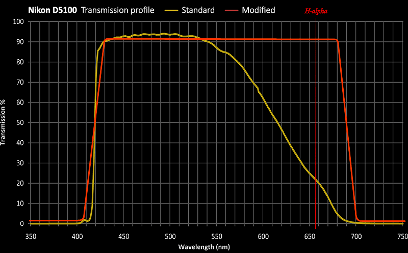 Nikon D5100 sensor transmission profile vs modified with UV/IR cut filter